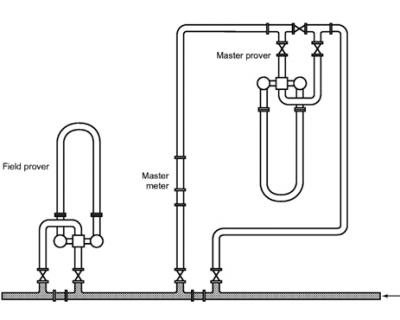 Prover Calibration by Master Meter Method procedure 2/4